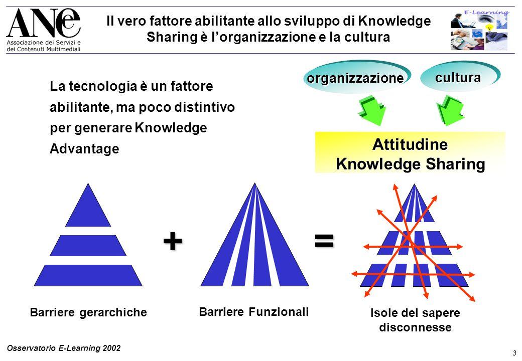 3 Osservatorio E-Learning 2002 Il vero fattore abilitante allo sviluppo di Knowledge Sharing è l'organizzazione e la cultura Attitudine Knowledge Sharing + = Barriere gerarchiche Barriere Funzionali Isole del sapere disconnesse cultura organizzazione La tecnologia è un fattore abilitante, ma poco distintivo per generare Knowledge Advantage
