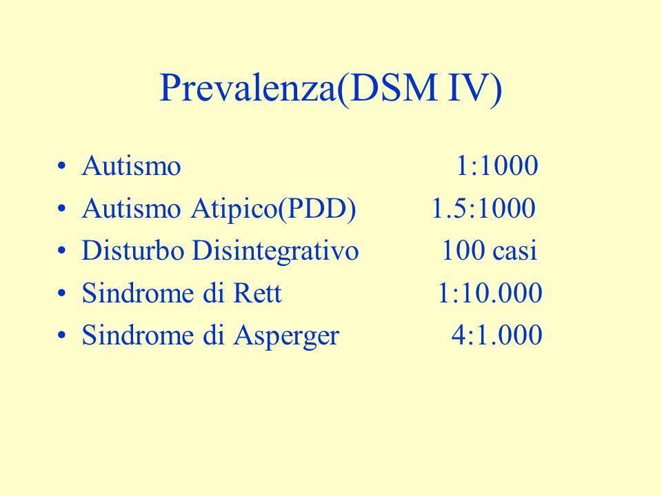 Prevalenza(DSM IV) Autismo 1:1000 Autismo Atipico(PDD) 1.5:1000 Disturbo Disintegrativo 100 casi Sindrome di Rett 1:10.000 Sindrome di Asperger 4:1.00