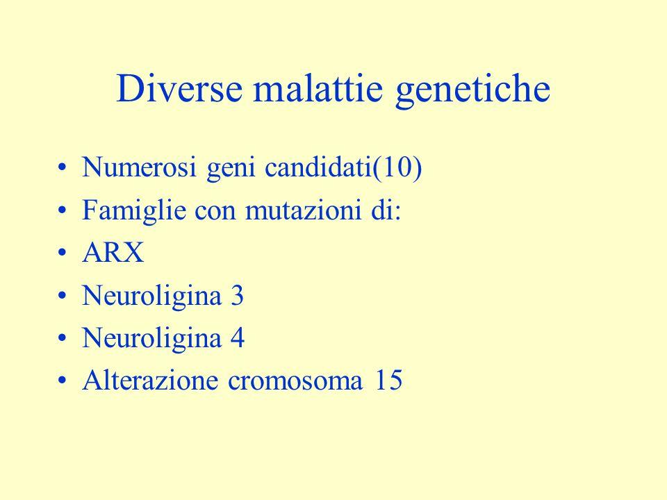 Diverse malattie genetiche Numerosi geni candidati(10) Famiglie con mutazioni di: ARX Neuroligina 3 Neuroligina 4 Alterazione cromosoma 15