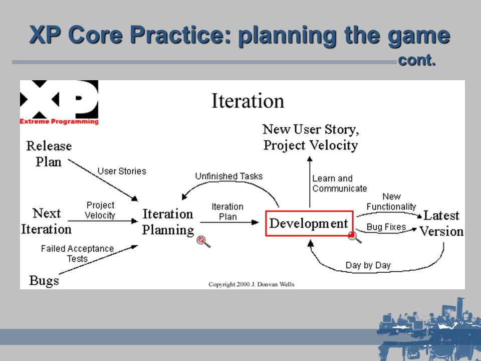 XP Core Practice: planning the game cont.