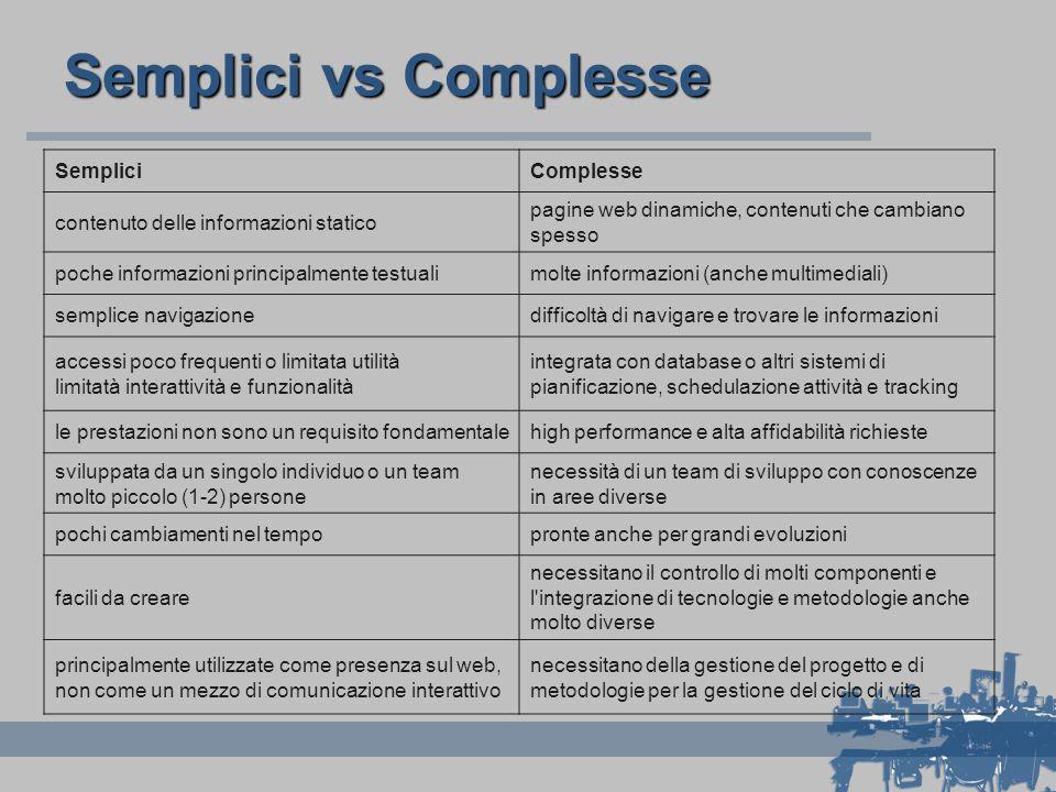 Semplici vs Complesse SempliciComplesse contenuto delle informazioni statico pagine web dinamiche, contenuti che cambiano spesso poche informazioni pr