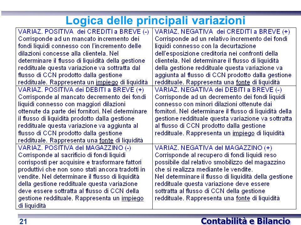 Contabilità e Bilancio 21 Logica delle principali variazioni