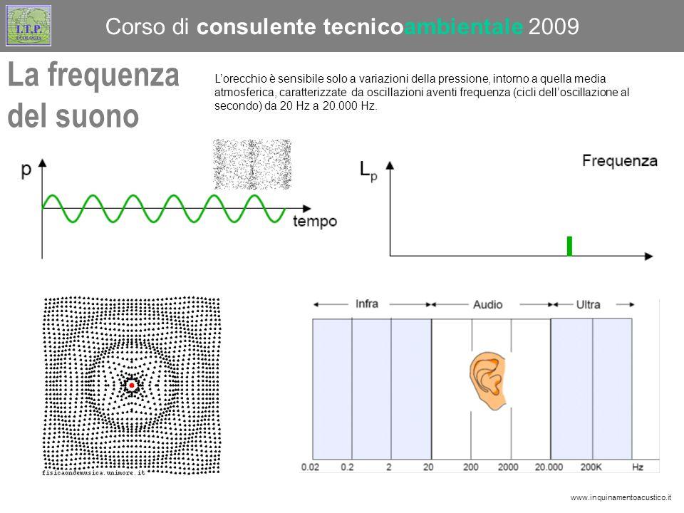 La frequenza del suono www.inquinamentoacustico.it Corso di consulente tecnicoambientale 2009 L'orecchio è sensibile solo a variazioni della pressione, intorno a quella media atmosferica, caratterizzate da oscillazioni aventi frequenza (cicli dell'oscillazione al secondo) da 20 Hz a 20.000 Hz.