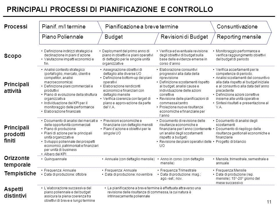 11 Processi Scopo Principali attività Principali prodotti finiti Orizzonte temporale Tempistiche Aspetti distintivi Reporting mensileRevisioni di Budg