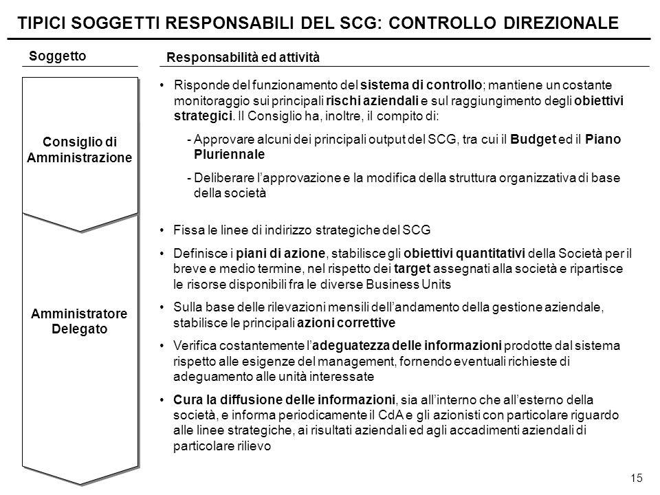 15 TIPICI SOGGETTI RESPONSABILI DEL SCG: CONTROLLO DIREZIONALE Amministratore Delegato Consiglio di Amministrazione Risponde del funzionamento del sis