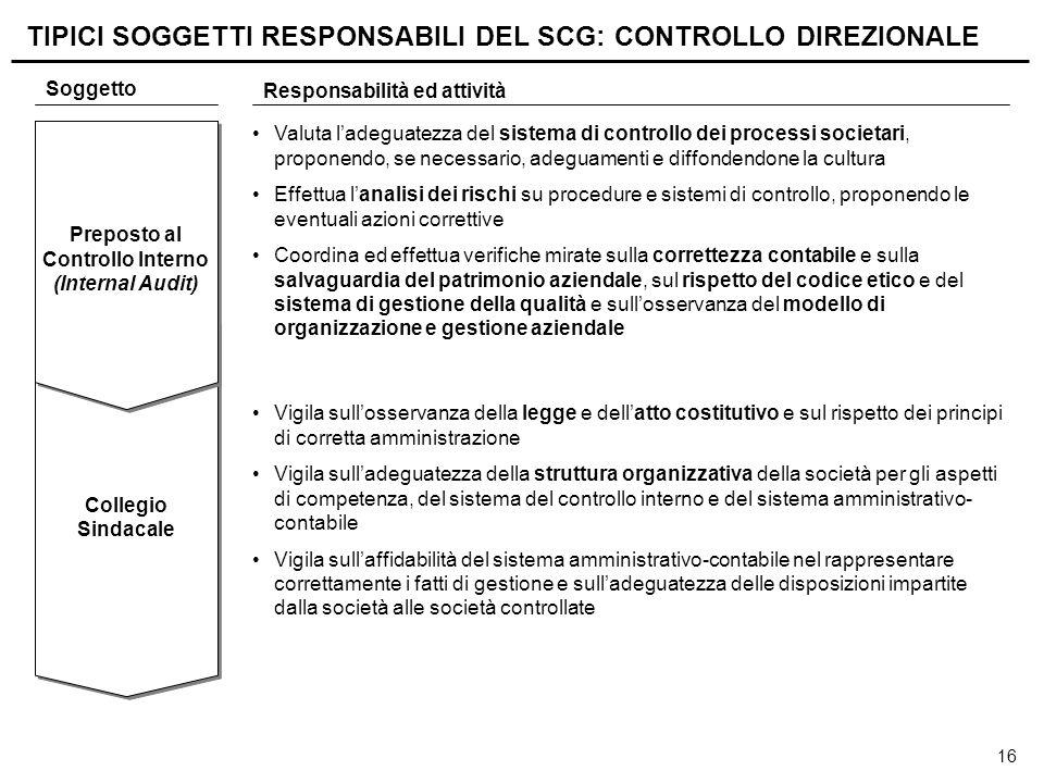 16 Collegio Sindacale Preposto al Controllo Interno (Internal Audit) Valuta l'adeguatezza del sistema di controllo dei processi societari, proponendo,