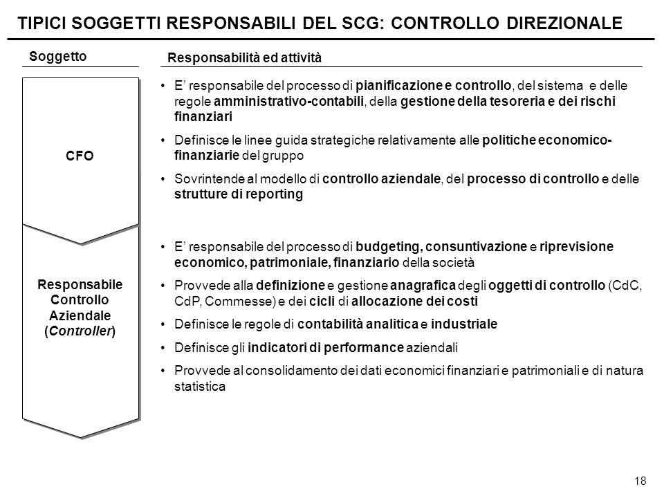 18 Responsabile Controllo Aziendale ( Controller ) Responsabile Controllo Aziendale ( Controller ) Soggetto Responsabilità ed attività E' responsabile