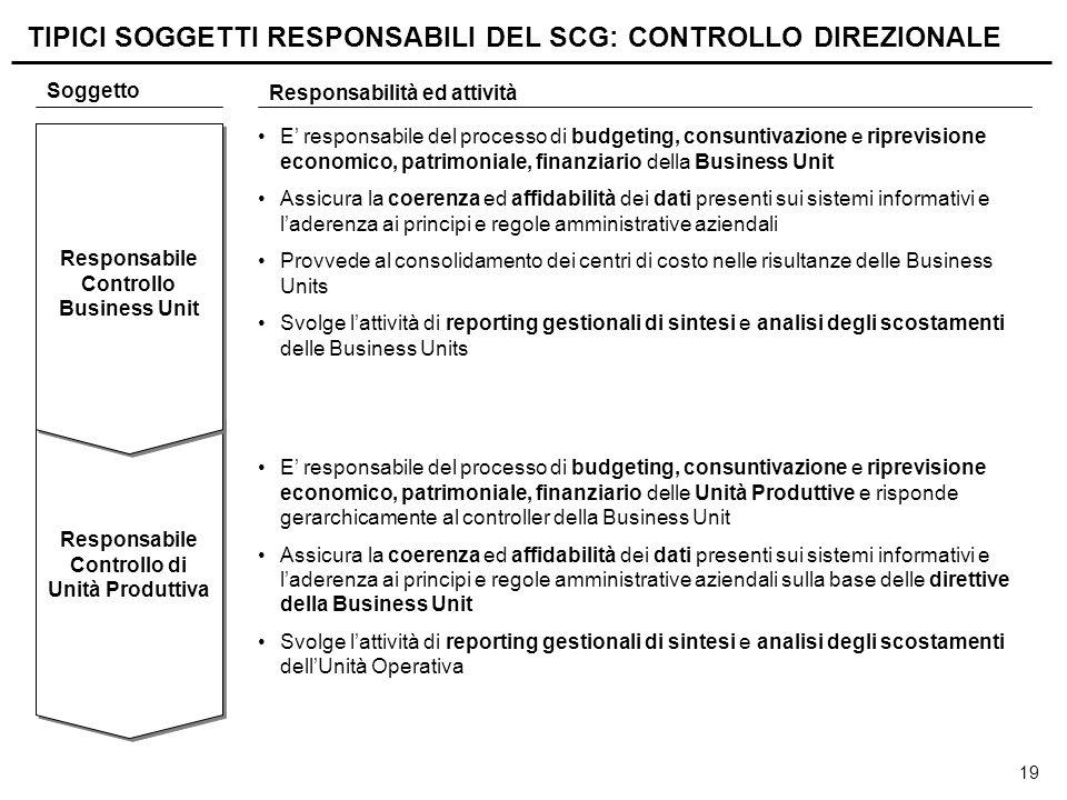19 Responsabile Controllo di Unità Produttiva Responsabile Controllo di Unità Produttiva Responsabile Controllo Business Unit Soggetto Responsabilità