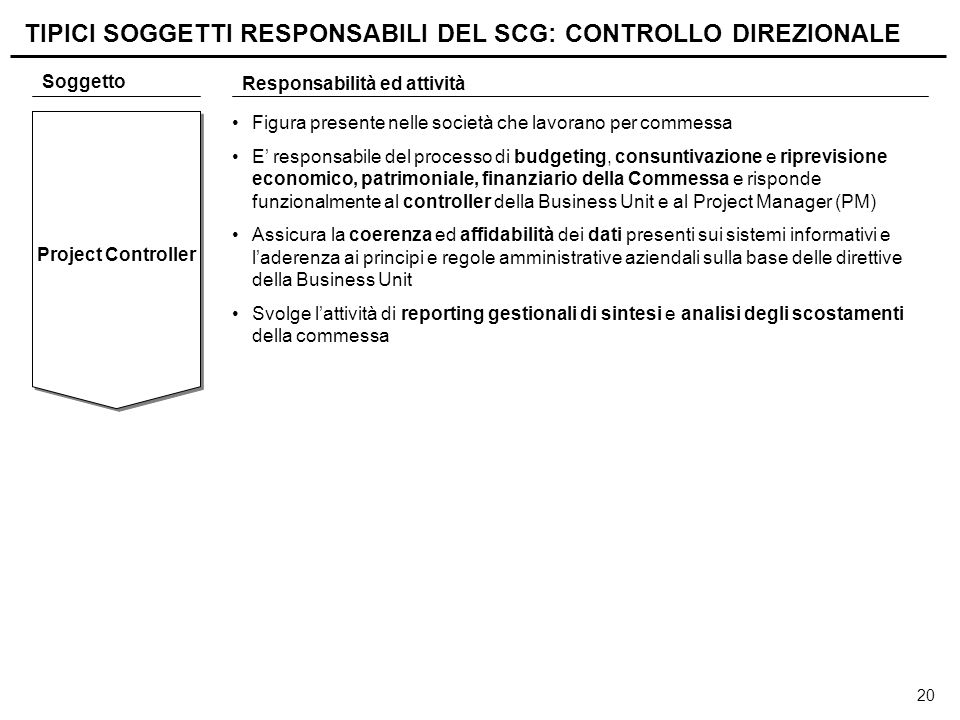 20 Project Controller Soggetto Responsabilità ed attività Figura presente nelle società che lavorano per commessa E' responsabile del processo di budg