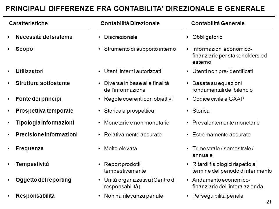 21 PRINCIPALI DIFFERENZE FRA CONTABILITA' DIREZIONALE E GENERALE Necessità del sistemaDiscrezionaleObbligatorio ScopoStrumento di supporto internoInfo