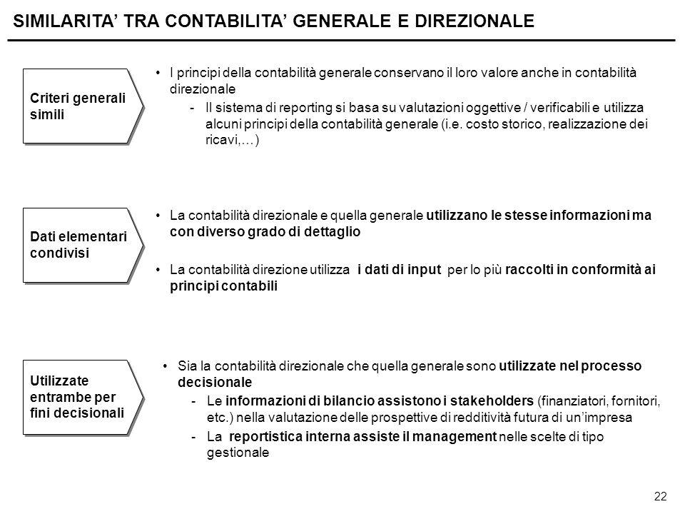 22 SIMILARITA' TRA CONTABILITA' GENERALE E DIREZIONALE I principi della contabilità generale conservano il loro valore anche in contabilità direzional