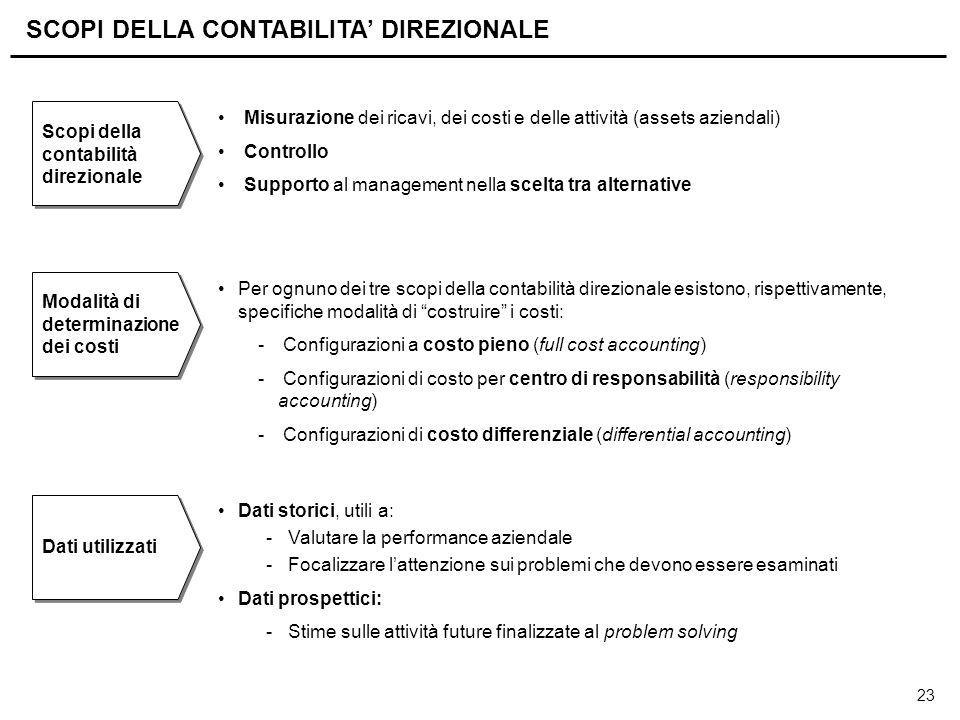 23 SCOPI DELLA CONTABILITA' DIREZIONALE Misurazione dei ricavi, dei costi e delle attività (assets aziendali) Controllo Supporto al management nella s