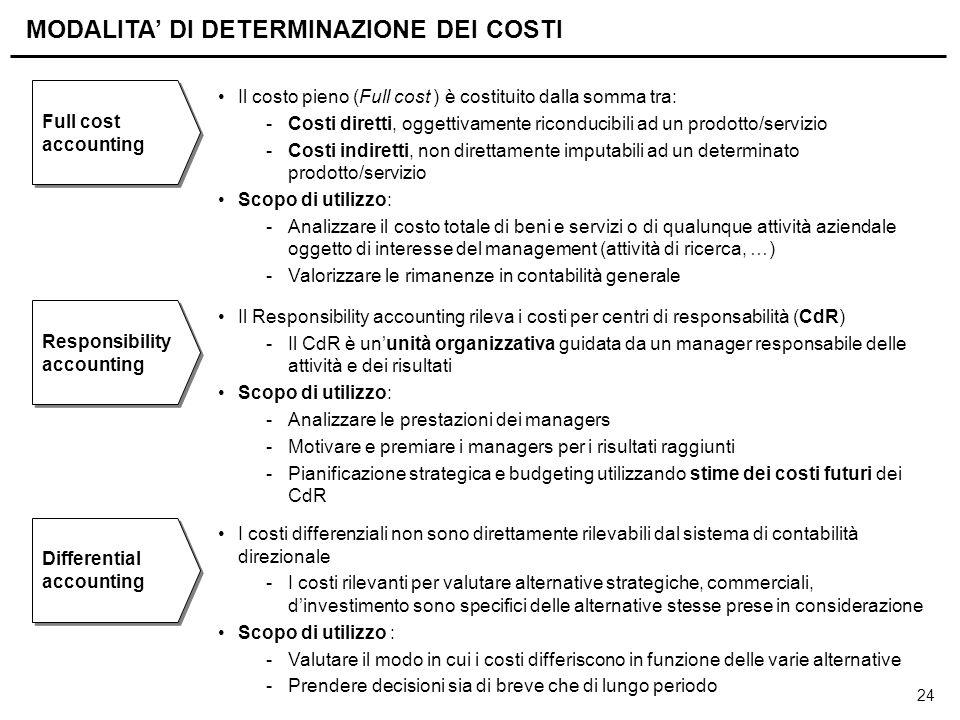 24 MODALITA' DI DETERMINAZIONE DEI COSTI Il costo pieno (Full cost ) è costituito dalla somma tra: -Costi diretti, oggettivamente riconducibili ad un