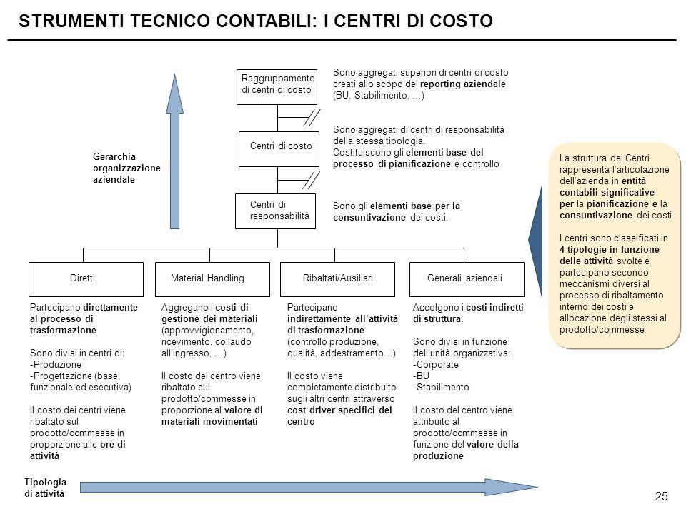 25 Centri di responsabilità Centri di costo Raggruppamento di centri di costo Diretti Material HandlingRibaltati/AusiliariGenerali aziendali La strutt