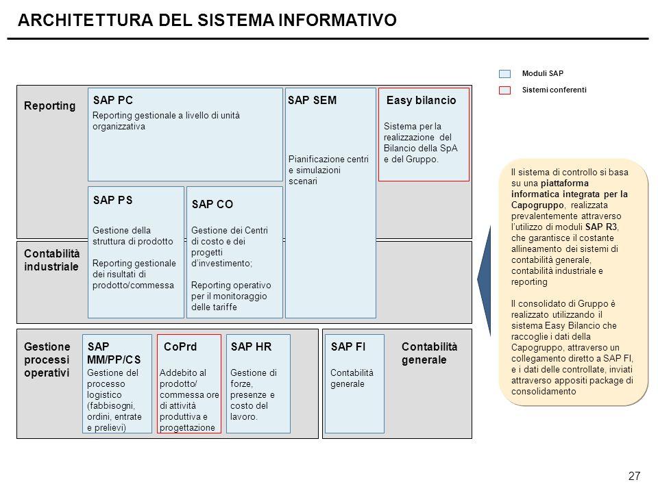 27 Il sistema di controllo si basa su una piattaforma informatica integrata per la Capogruppo, realizzata prevalentemente attraverso l'utilizzo di mod