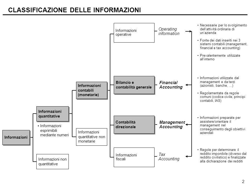 2 CLASSIFICAZIONE DELLE INFORMAZIONI Informazioni Informazioni non quantitative Informazioni quantitative Informazioni contabili (monetarie) Informazi