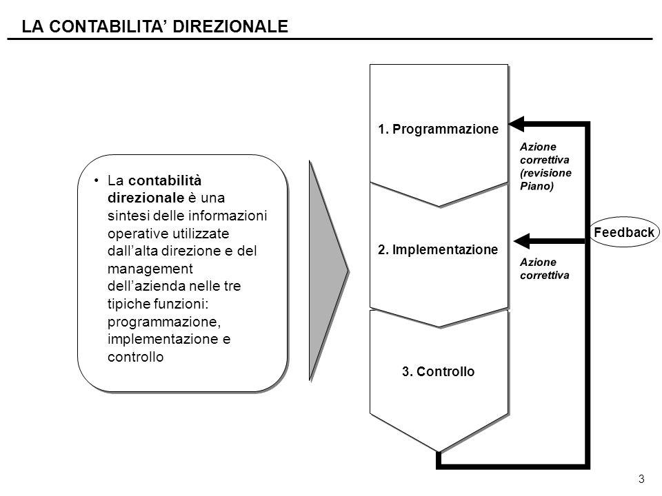 3 LA CONTABILITA' DIREZIONALE La contabilità direzionale è una sintesi delle informazioni operative utilizzate dall'alta direzione e del management de