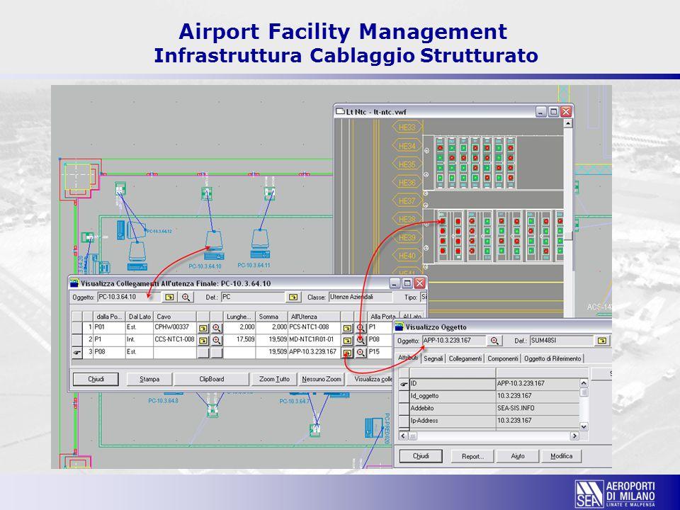 Airport Facility Management Infrastruttura Cablaggio Strutturato