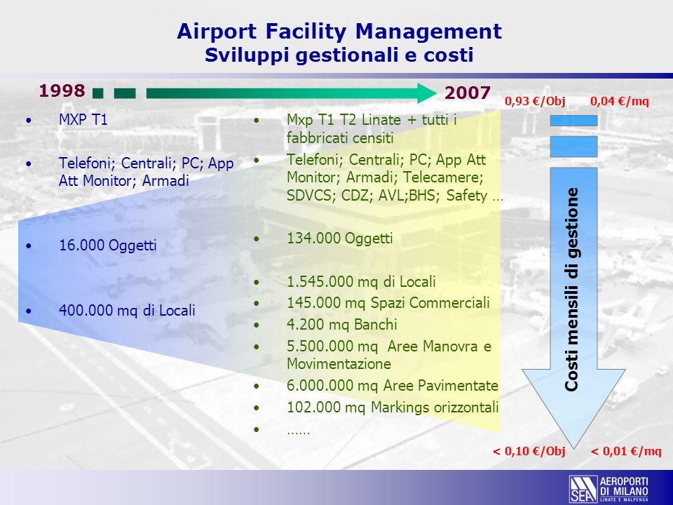 Costi mensili di gestione 0,93 €/Obj < 0,10 €/Obj 0,04 €/mq < 0,01 €/mq Airport Facility Management Sviluppi gestionali e costi MXP T1 Telefoni; Centr
