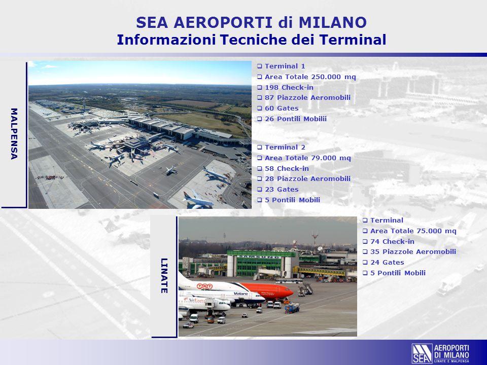 SEA AEROPORTI di MILANO Informazioni Tecniche dei Terminal  Terminal 2  Area Totale 79.000 mq  58 Check-in  28 Piazzole Aeromobili  23 Gates  5
