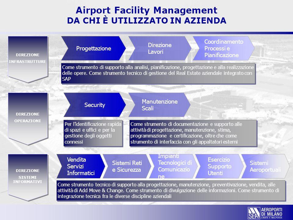 Airport Facility Management DA CHI È UTILIZZATO IN AZIENDA DIREZIONE SISTEMI INFORMATIVI DIREZIONE SISTEMI INFORMATIVI DIREZIONE OPERAZIONI DIREZIONE