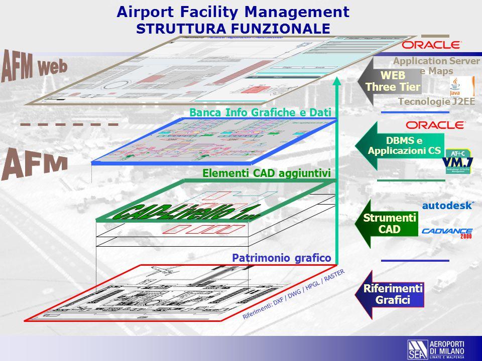 Airport Facility Management STRUTTURA FUNZIONALE Elementi CAD aggiuntivi Banca Info Grafiche e Dati Patrimonio grafico Riferimenti: DXF / DWG / HPGL /