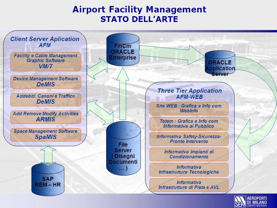 FmCm ORACLE Enterprise Client Server Aplication AFM File Server ( Disegni Documenti … ) Three Tier Application AFM-WEB ORACLE Application Server Facil
