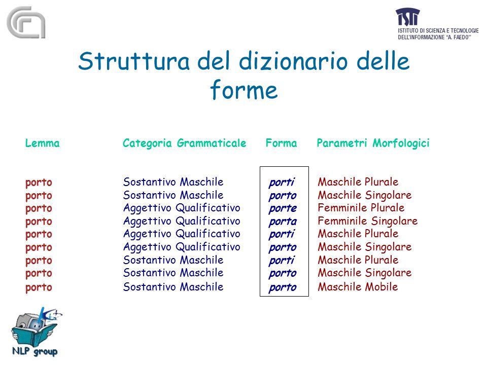 Struttura del dizionario delle forme Lemma Categoria Grammaticale Forma Parametri Morfologici porto Sostantivo Maschileporti Maschile Plurale porto So