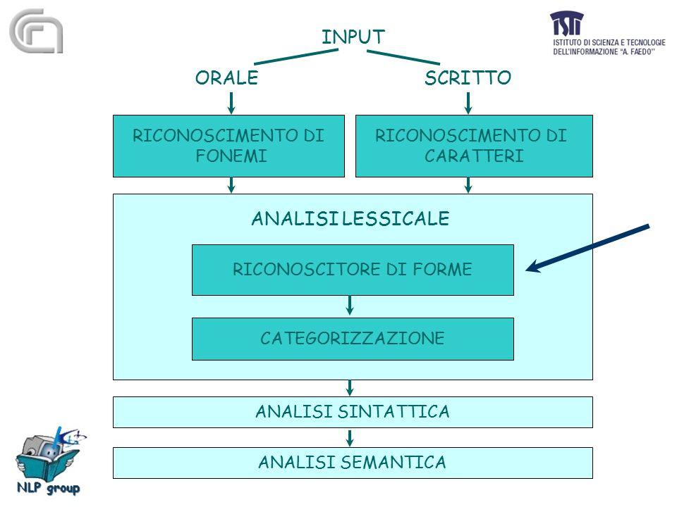 Forma e lemma Il testo si presenta come una sequenza di forme grafiche, cioè un insieme di parole diverse Le forme grafiche possono essere ricondotte ad una voce di base, lemma , sulla base di convenzioni lessicografiche