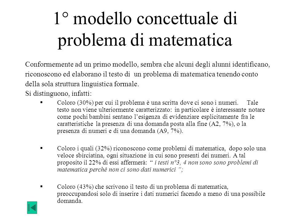 1° modello concettuale di problema di matematica Conformemente ad un primo modello, sembra che alcuni degli alunni identificano, riconoscono ed elabor
