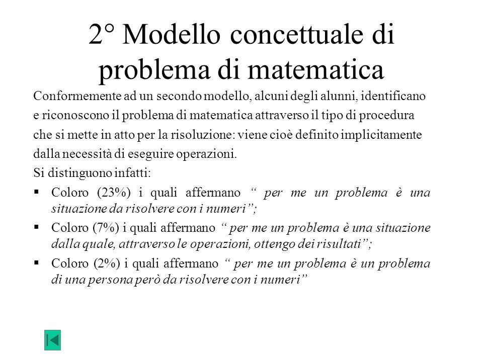 2° Modello concettuale di problema di matematica Conformemente ad un secondo modello, alcuni degli alunni, identificano e riconoscono il problema di m