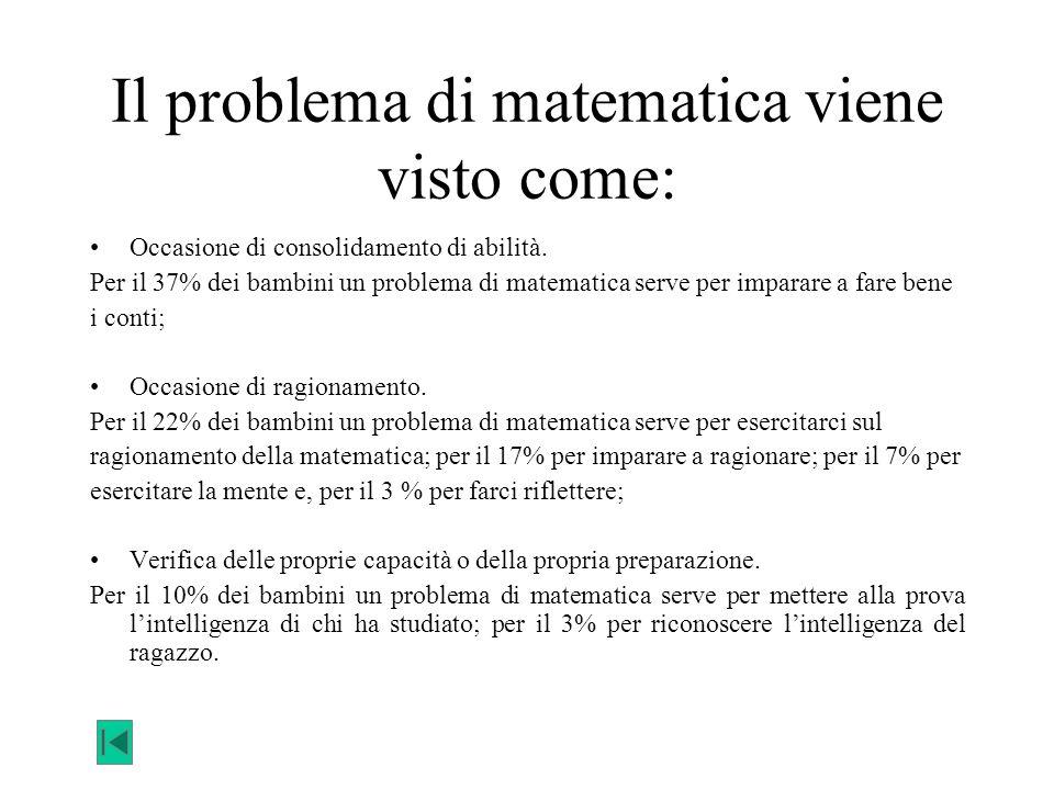 Il problema di matematica viene visto come: Occasione di consolidamento di abilità. Per il 37% dei bambini un problema di matematica serve per imparar