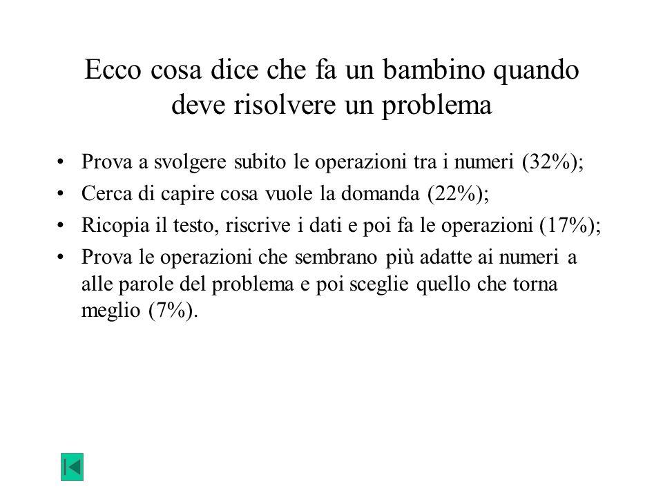 Ecco cosa dice che fa un bambino quando deve risolvere un problema Prova a svolgere subito le operazioni tra i numeri (32%); Cerca di capire cosa vuol
