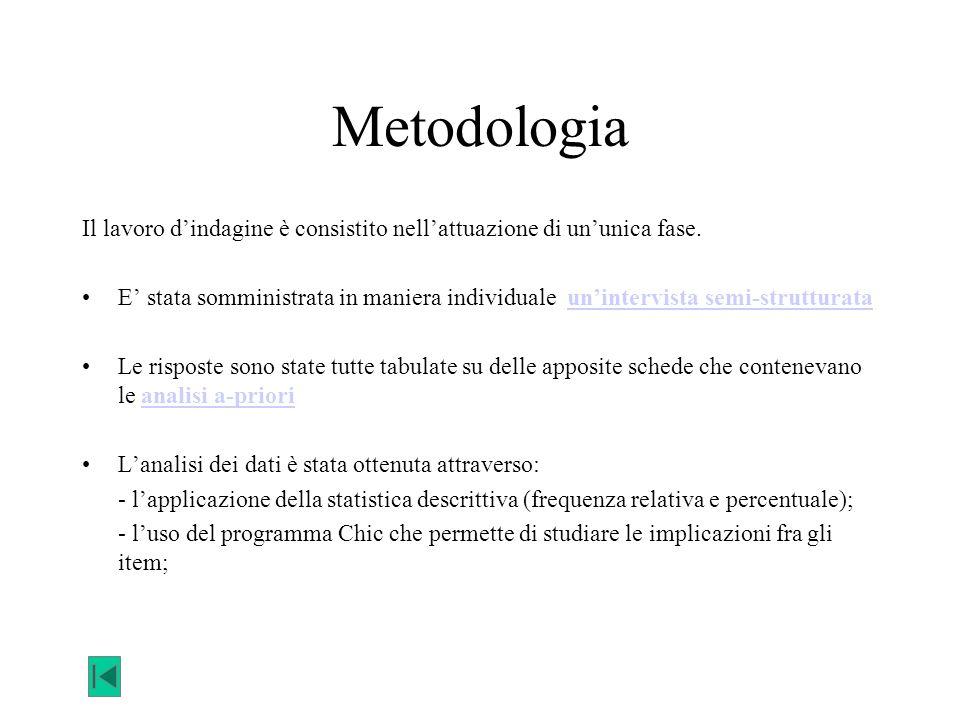 Metodologia Il lavoro d'indagine è consistito nell'attuazione di un'unica fase. E' stata somministrata in maniera individuale un'intervista semi-strut