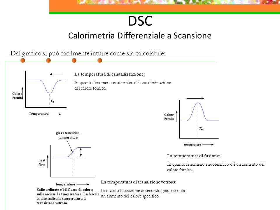 DSC Calorimetria Differenziale a Scansione Dal grafico si può facilmente intuire come sia calcolabile: La temperatura di cristallizzazione: In quanto fenomeno esotermico c'è una diminuzione del calore fornito.