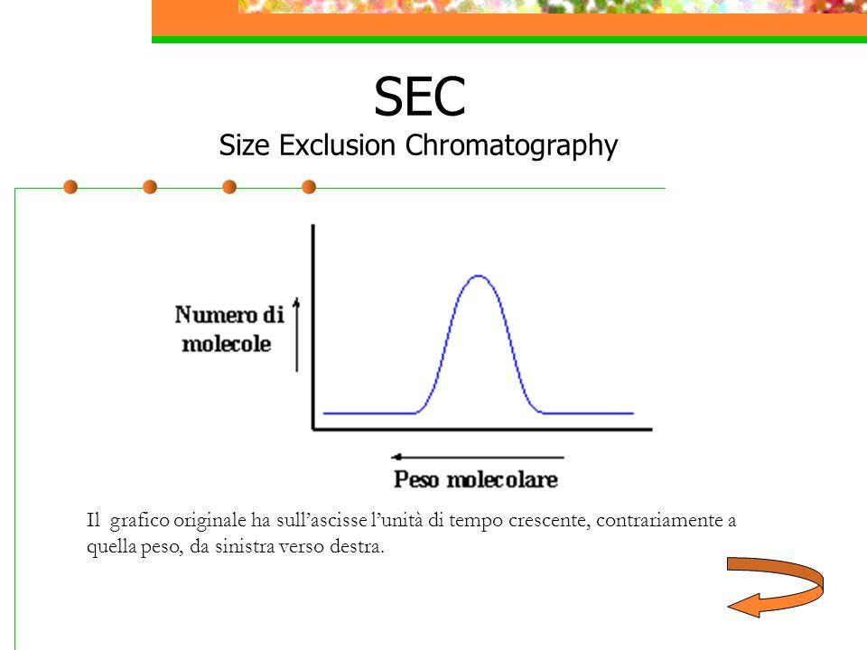 Il grafico originale ha sull'ascisse l'unità di tempo crescente, contrariamente a quella peso, da sinistra verso destra. SEC Size Exclusion Chromatogr