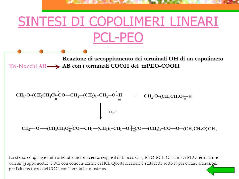 SINTESI DI COPOLIMERI LINEARI PCL-PEO Tri-blocchi AB Reazione di accoppiamento dei terminali OH di un copolimero AB con i terminali COOH del mPEO-COOH CH 2 H)H C 3 OCC 2 OOHH 3 HOCH 2 CO (COC 3 m ) H(HHCC 2 C)C 2 OC)O 2 n 2 ( 2 ( 2 C 32 OOHC 3 HOHHO m H 2 CC H)C 2 ) CCH ( 2 n ( 2 CH 3 O) n H (CH 2 CH 2 O + H2OH2O Lo stesso coupling è stato ottenuto anche facendo reagire il di-blocco CH 3 -PEO-PCL-OH con un PEO terminante con un gruppo acetile COCl con condensazione di HCl.