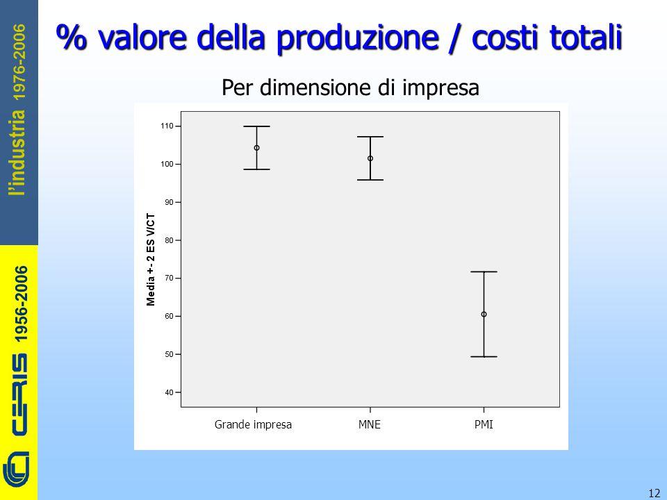 CERIS-CNR 1956-2006 1976-2006 l'industria 12 % valore della produzione / costi totali Per dimensione di impresa Grande impresa MNE PMI
