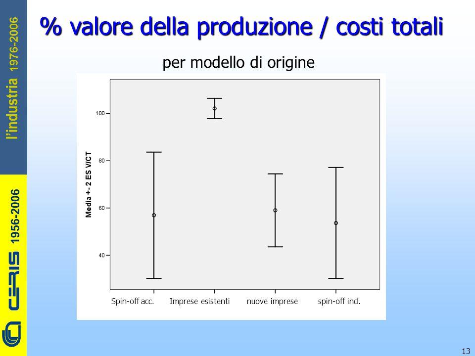 CERIS-CNR 1956-2006 1976-2006 l'industria 13 % valore della produzione / costi totali per modello di origine Spin-off acc. Imprese esistenti nuove imp