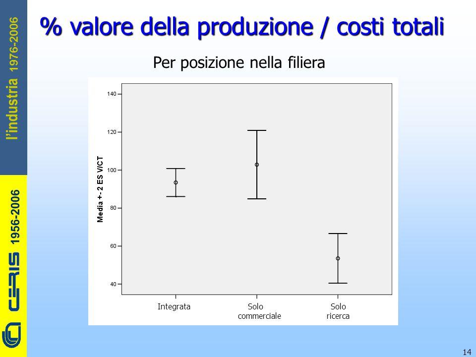 CERIS-CNR 1956-2006 1976-2006 l'industria 14 % valore della produzione / costi totali Per posizione nella filiera Integrata Solo Solo commerciale ricerca