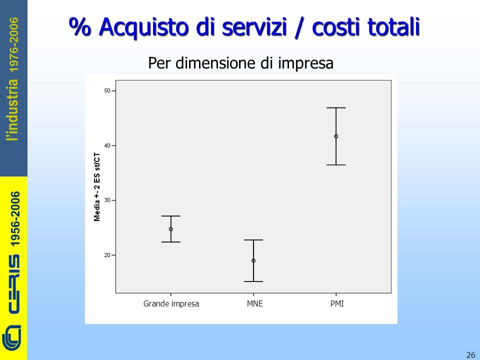 CERIS-CNR 1956-2006 1976-2006 l'industria 26 % Acquisto di servizi / costi totali Per dimensione di impresa Grande impresa MNE PMI