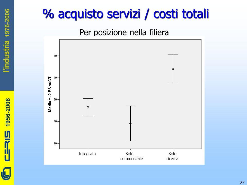CERIS-CNR 1956-2006 1976-2006 l'industria 27 % acquisto servizi / costi totali Per posizione nella filiera Integrata Solo Solo commerciale ricerca