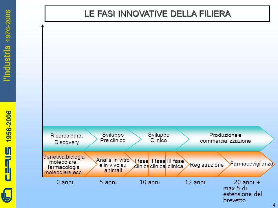 CERIS-CNR 1956-2006 1976-2006 l'industria 4 Ricerca pura: Discovery Sviluppo Pre clinico Sviluppo Clinico Produzione e commercializzazione LE FASI INN