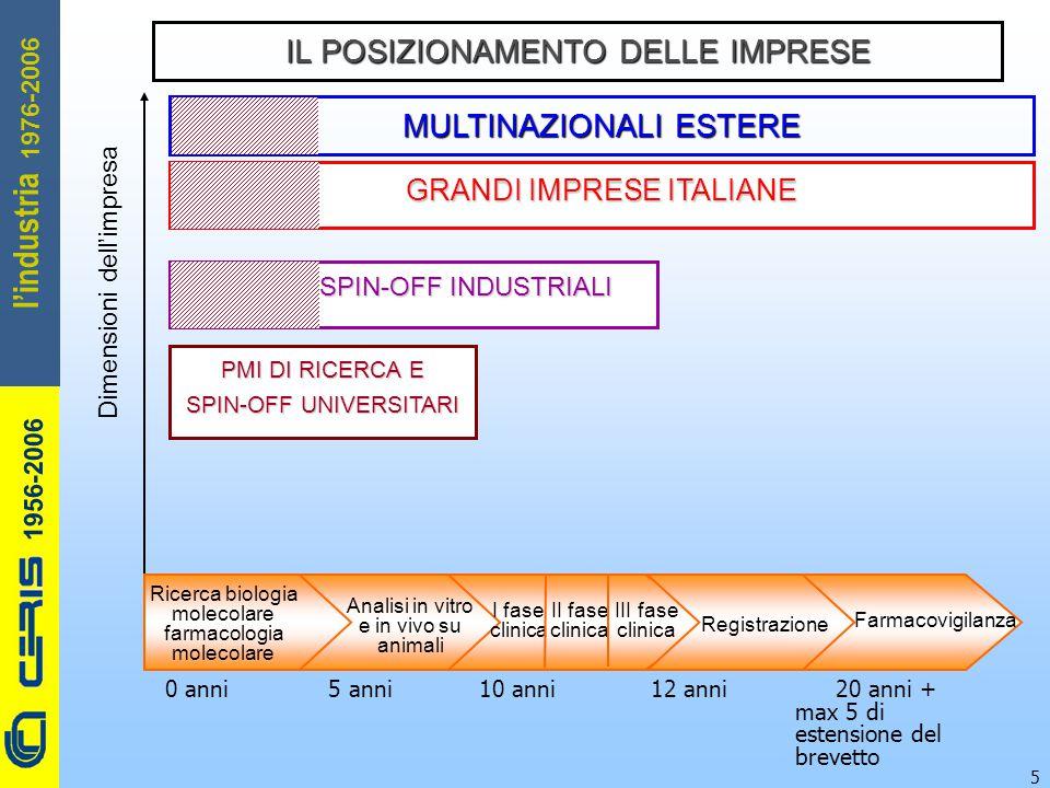 CERIS-CNR 1956-2006 1976-2006 l'industria 5 PMI DI RICERCA E SPIN-OFF UNIVERSITARI SPIN-OFF INDUSTRIALI GRANDI IMPRESE ITALIANE IL POSIZIONAMENTO DELLE IMPRESE MULTINAZIONALI ESTERE Dimensioni dell'impresa Ricerca biologia molecolare farmacologia molecolare Analisi in vitro e in vivo su animali Farmacovigilanza I fase clinica II fase clinica III fase clinica Registrazione 0 anni 5 anni 10 anni 12 anni 20 anni + max 5 di estensione del brevetto