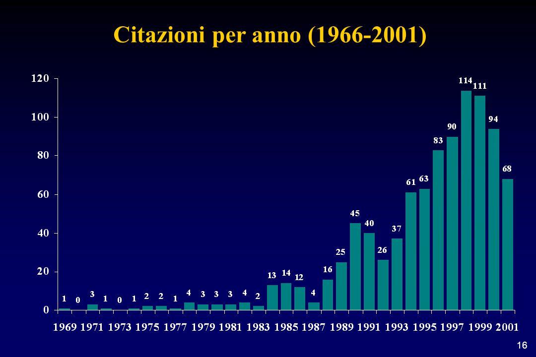 16 Citazioni per anno (1966-2001)