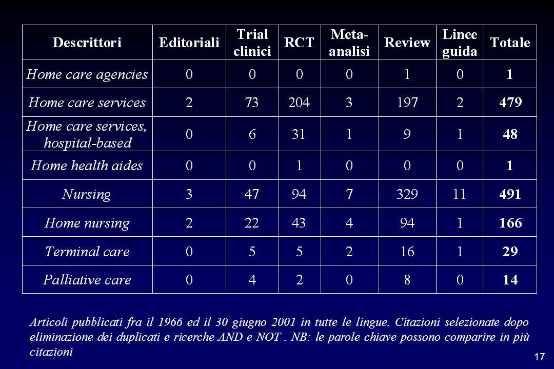 17 Articoli pubblicati fra il 1966 ed il 30 giugno 2001 in tutte le lingue.