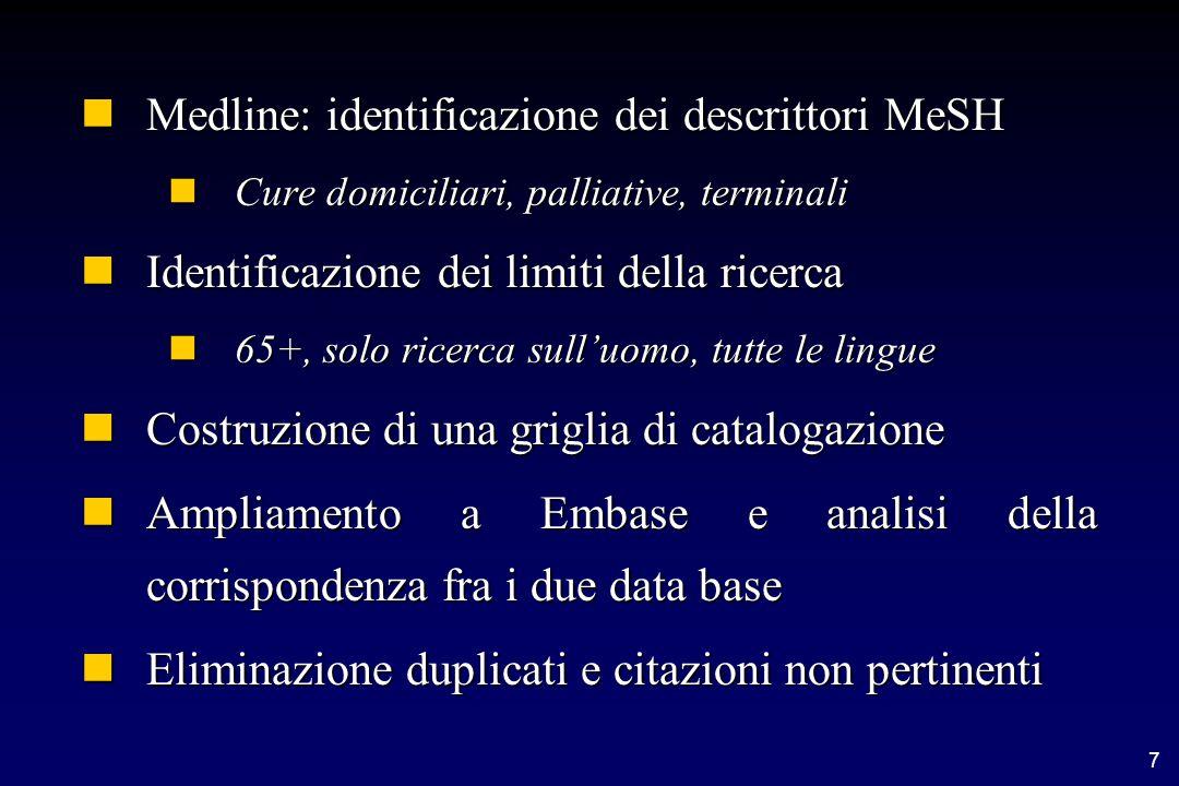 7 nMedline: identificazione dei descrittori MeSH nCure domiciliari, palliative, terminali nIdentificazione dei limiti della ricerca n65+, solo ricerca sull'uomo, tutte le lingue nCostruzione di una griglia di catalogazione nAmpliamento a Embase e analisi della corrispondenza fra i due data base nEliminazione duplicati e citazioni non pertinenti