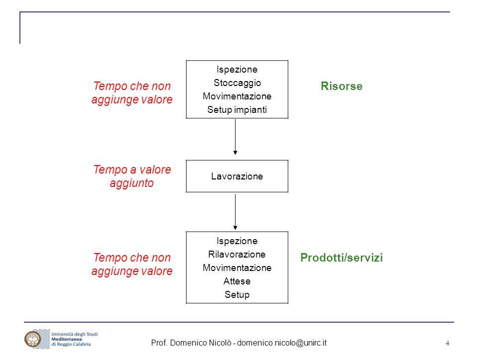 Prof. Domenico Nicolò - domenico.nicolo@unirc.it 4 Tempo che non aggiunge valore Ispezione Stoccaggio Movimentazione Setup impianti Risorse Tempo a va