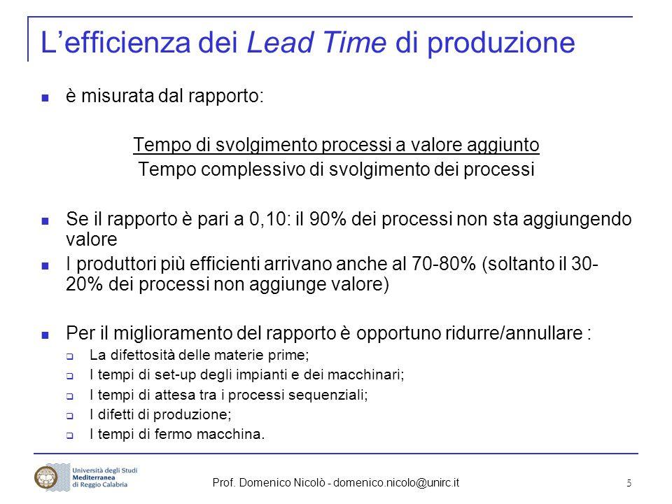 Prof. Domenico Nicolò - domenico.nicolo@unirc.it 5 L'efficienza dei Lead Time di produzione è misurata dal rapporto: Tempo di svolgimento processi a v