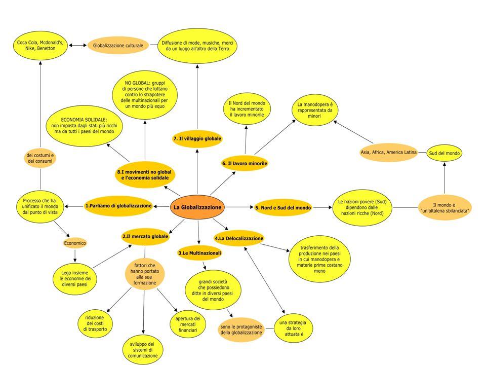 GLOBALIZZAZIONE Della produzione Degli scambi commerciali Dei flussi capitali Degli stili di vita e dei modelli culturali La globalizzazione è un processo di trasformazione degli assetti economici, politici e culturali dell'intero pianeta, che implica l'integrazione delle economie nazionali in un solo mercato mondiale